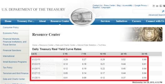 current real yield curve rates Jan 29 2015